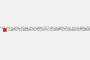 2010 General Election result in Liverpool Wavertree